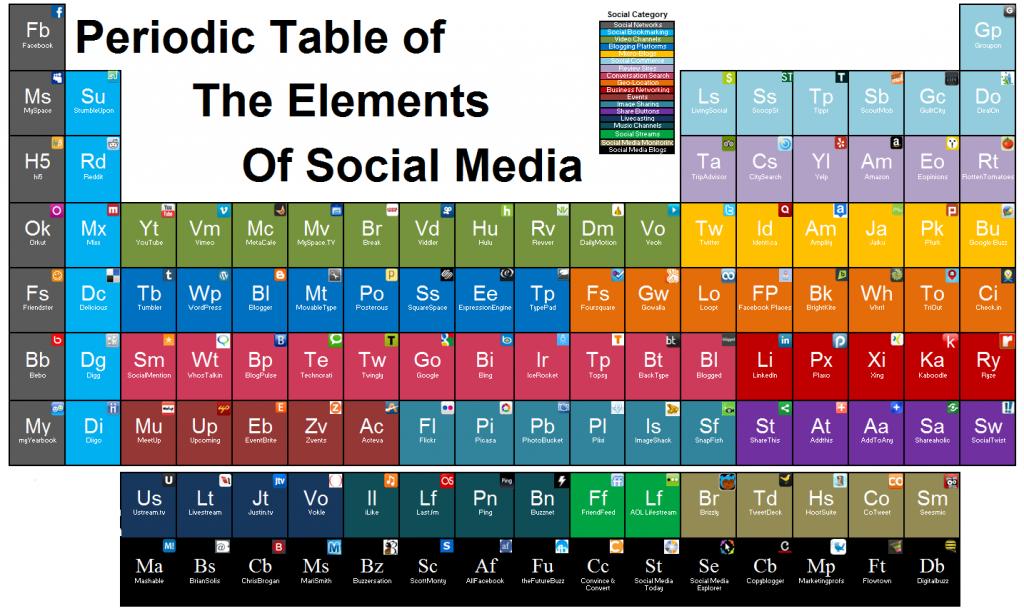 tabla periodica redes sociales