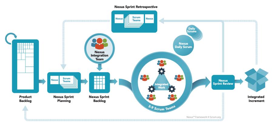 Nexus: Introducción al framework de escalado de Scrum.