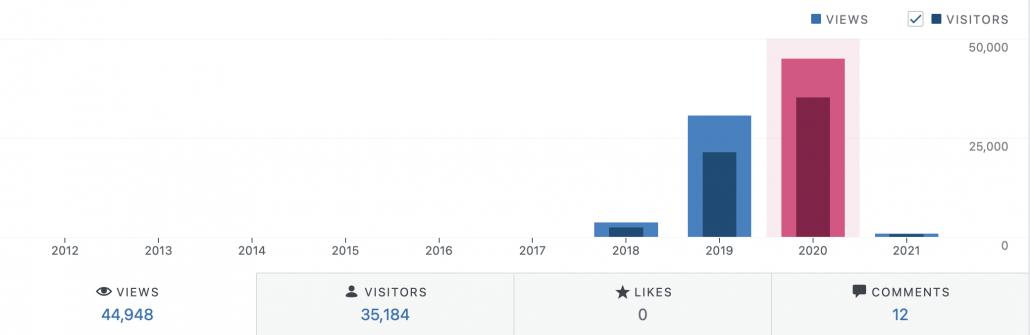Resumen visitas visitantes likes y comentarios 2020